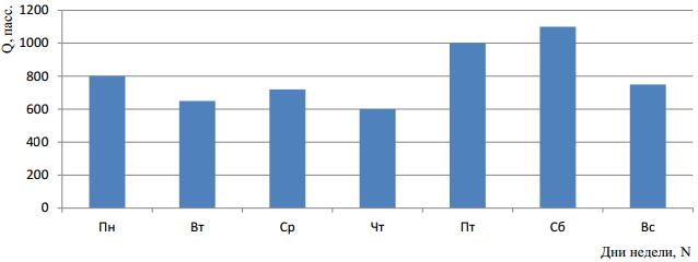 Эпюра распределения пассажиропотока по дням недели