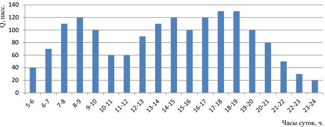 Эпюра распределения пассажиропотока по часам суток