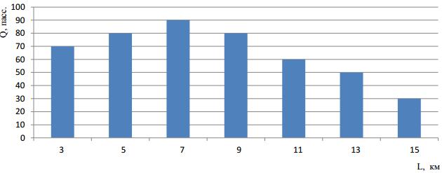 Эпюра распределения пассажиропотока по длине маршрута