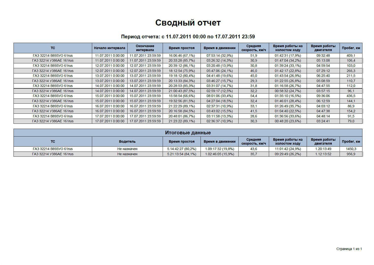 Система мониторинга. Сводный отчет за период