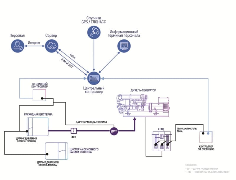 Схема установки датчиков