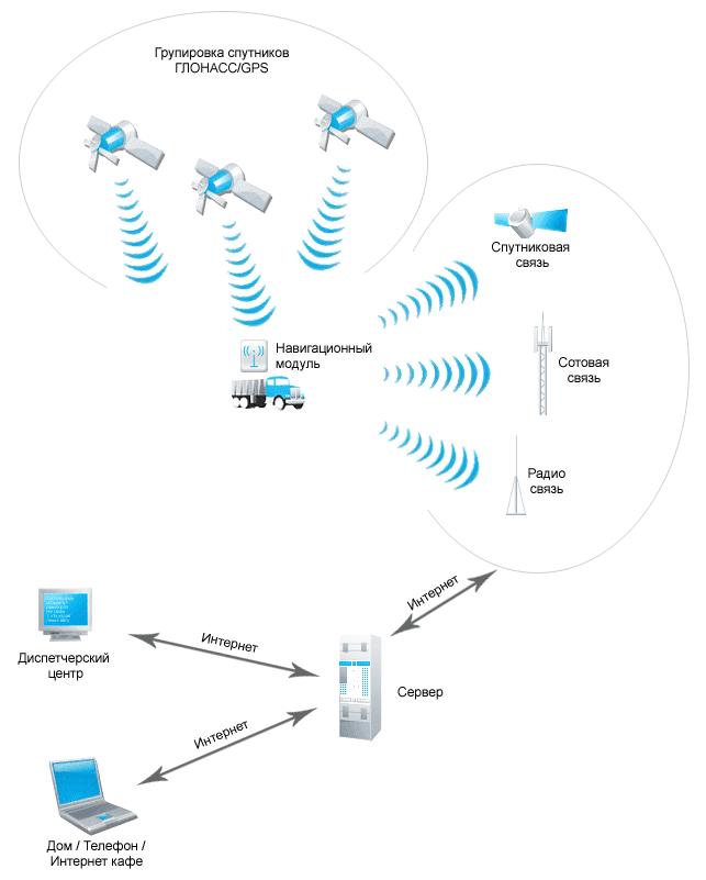 мониторинга и управления
