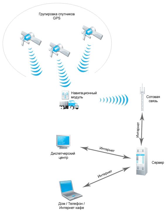 Схема системы мониторингра транспорта
